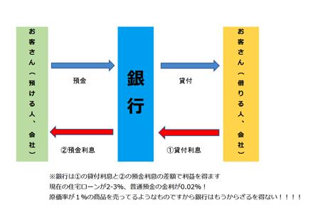 Bank model